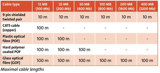 Maximal cable lengths
