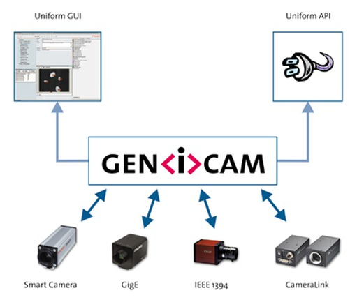 Diagram: Principle of GenICam