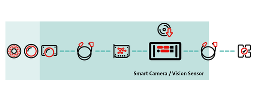 Smart cameras and vision sensors
