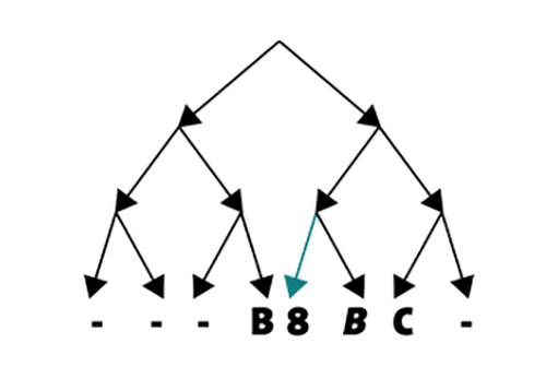 Tech tip machine learing: Decision tree