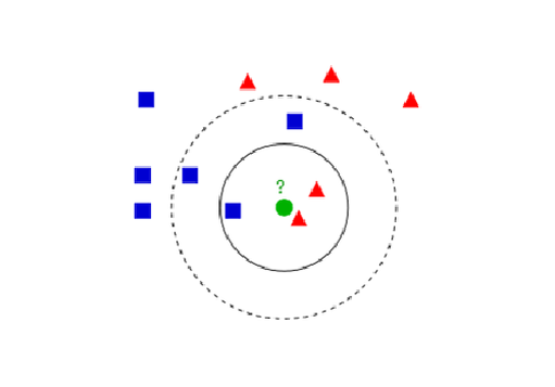 Tech tip machine learing: K-nearest Neighbours