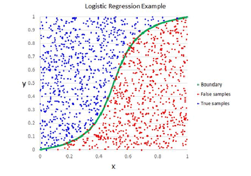 Tech tip machine learing: example logistic regression