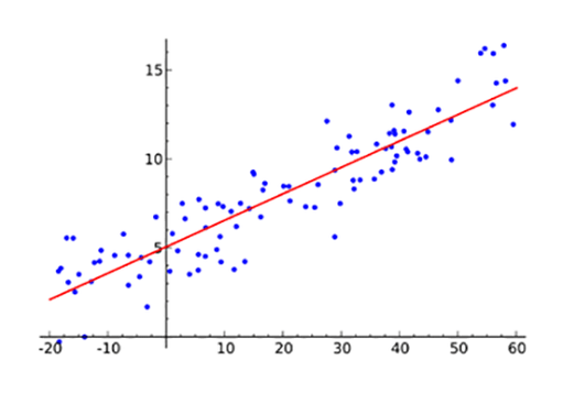 Tech tip machine learing: example regression